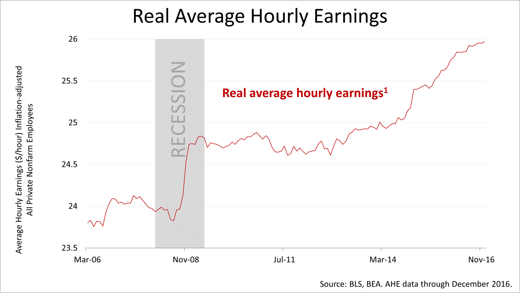 Featured news this chart shows you the growth of average hourly earnings net of inflation real average hourly earnings went sideways for about five years after the great nvjuhfo Choice Image