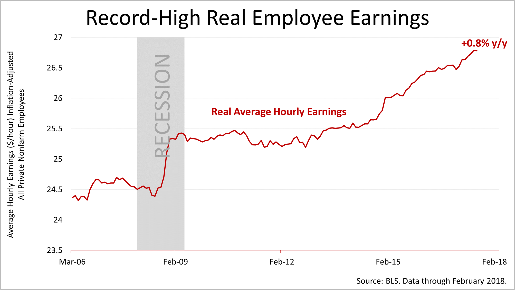 Vantage point financial services llc real average hourly earnings are at a high not just for this economic cycle but tower over the high reached in the last economic expansion nvjuhfo Gallery