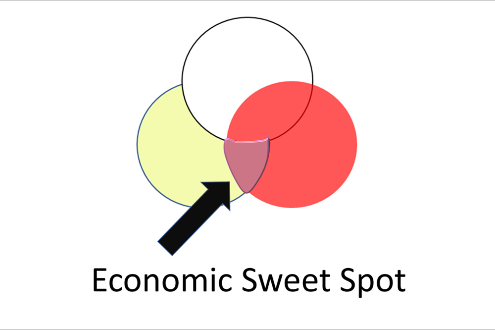 This Is What An Economic Sweet Spot Looks Like