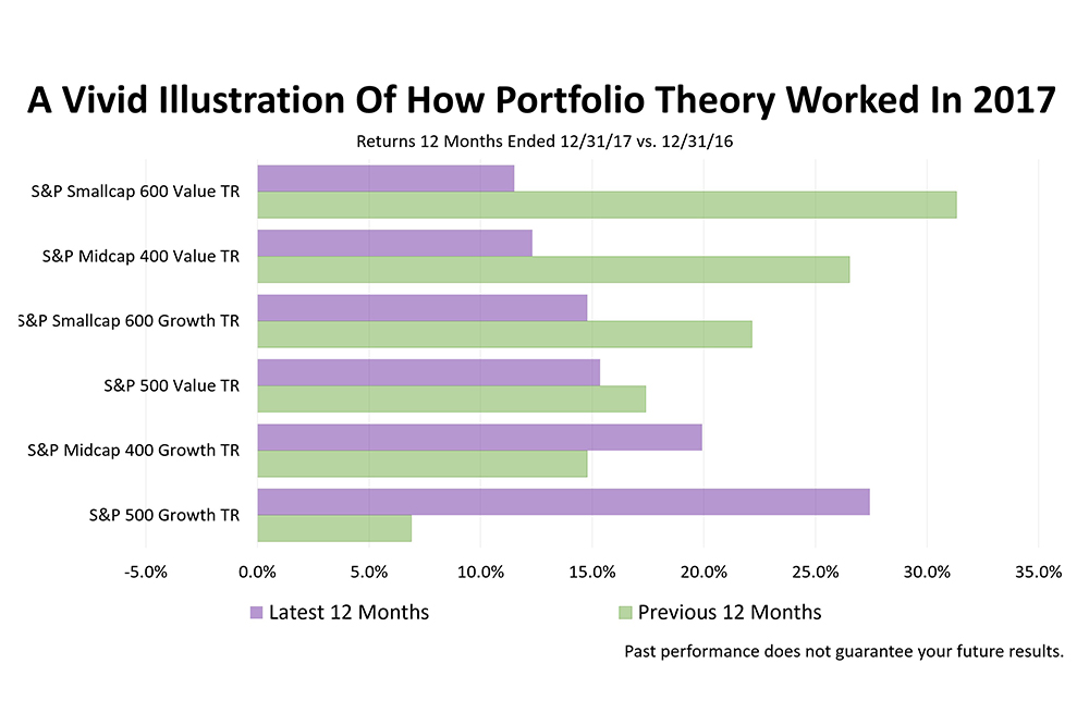 A Vivid Illustration Of How Portfolio Theory Worked In 2017