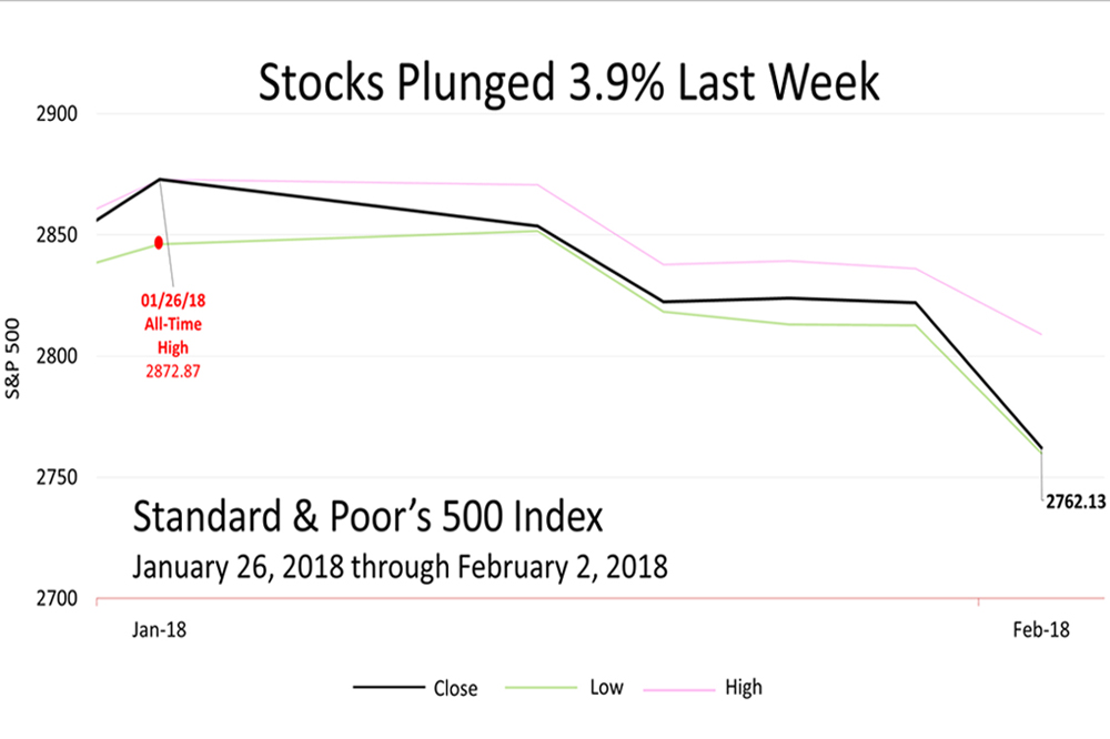 Why Stocks Plunged Last Week