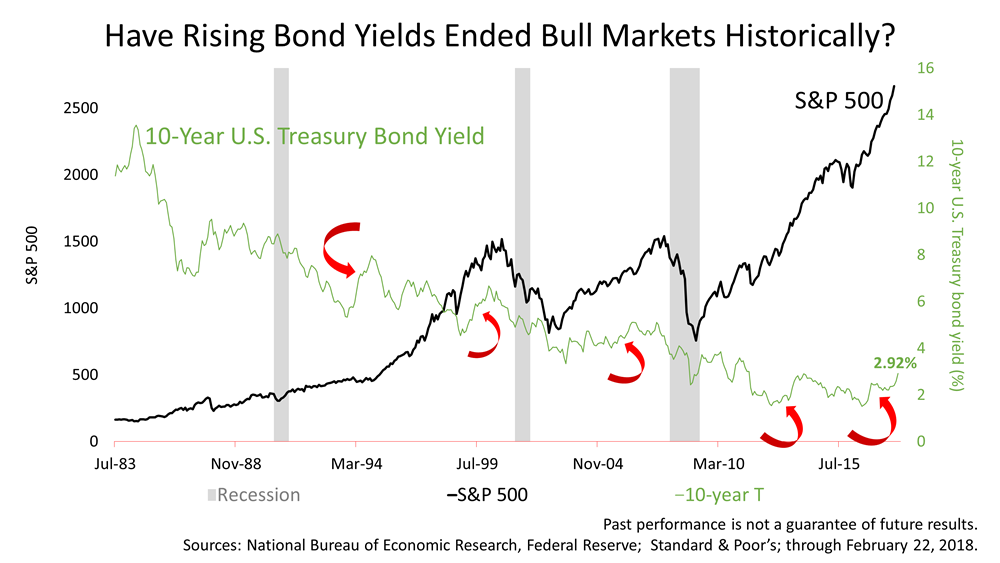 Will Rising Bond Yields Be Bad For Stocks?
