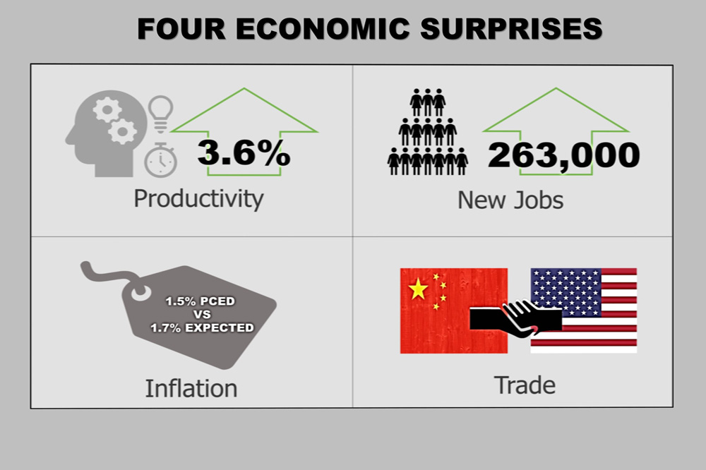 Surprisingly Good Productivity, Jobs, Inflation And Trade News