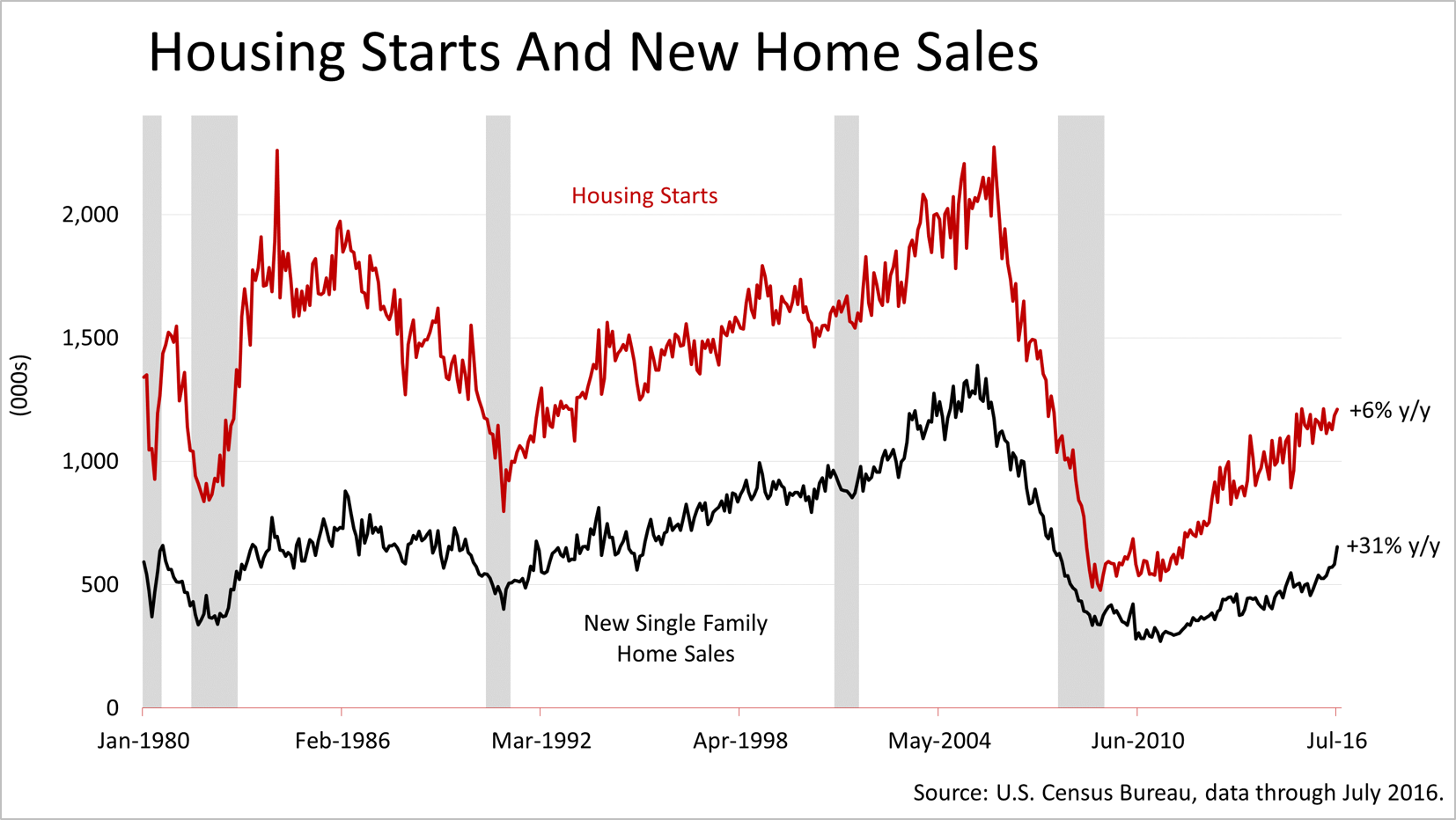 the factors contributing to the declining growth of home depot New thinking on how to link executive pay with performance such as declining inflation and lower at home depot, sales growth and profit margin are the.