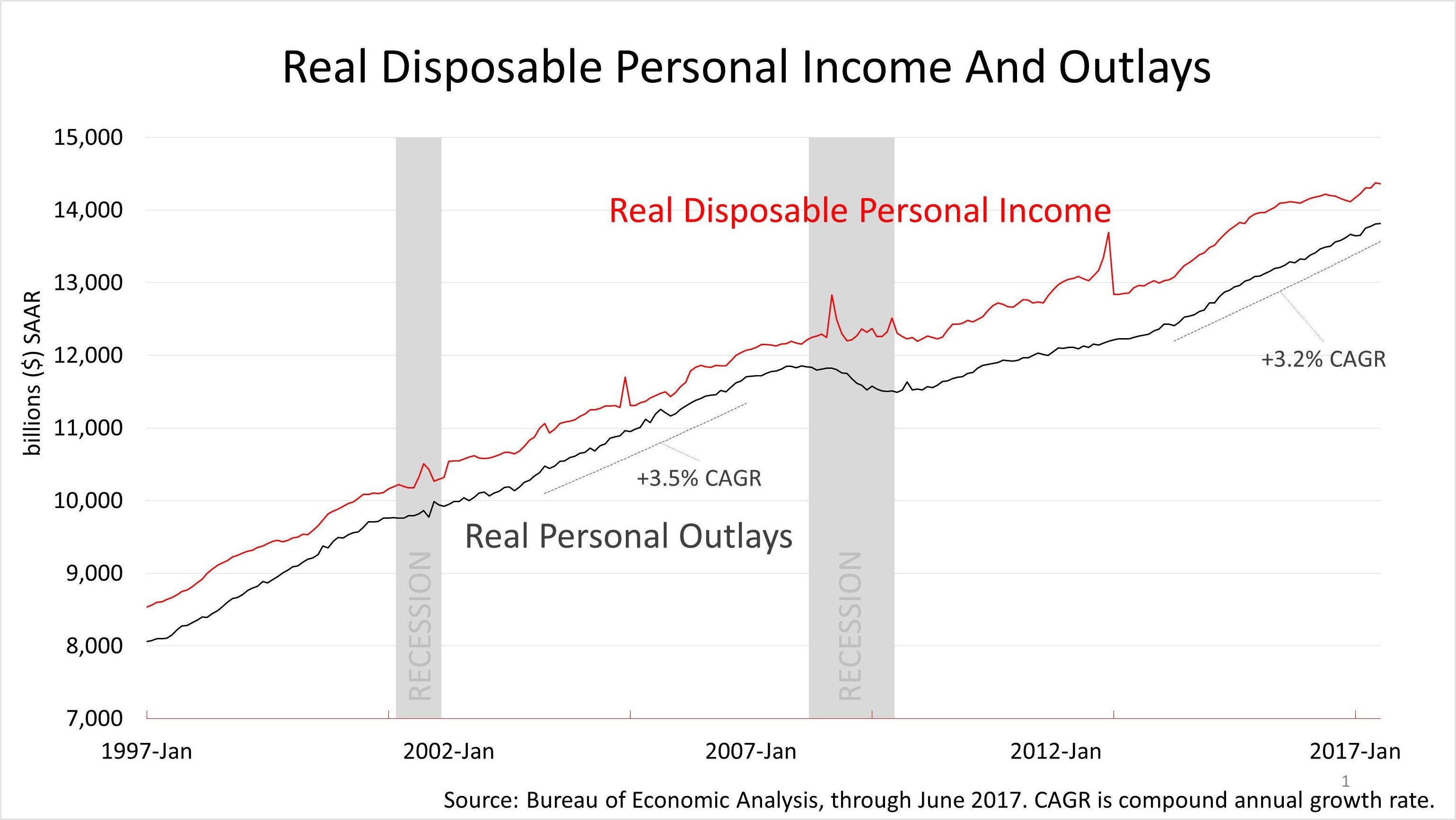 income and disposable income essay Circular flow of income and expenditure gross domestic product.