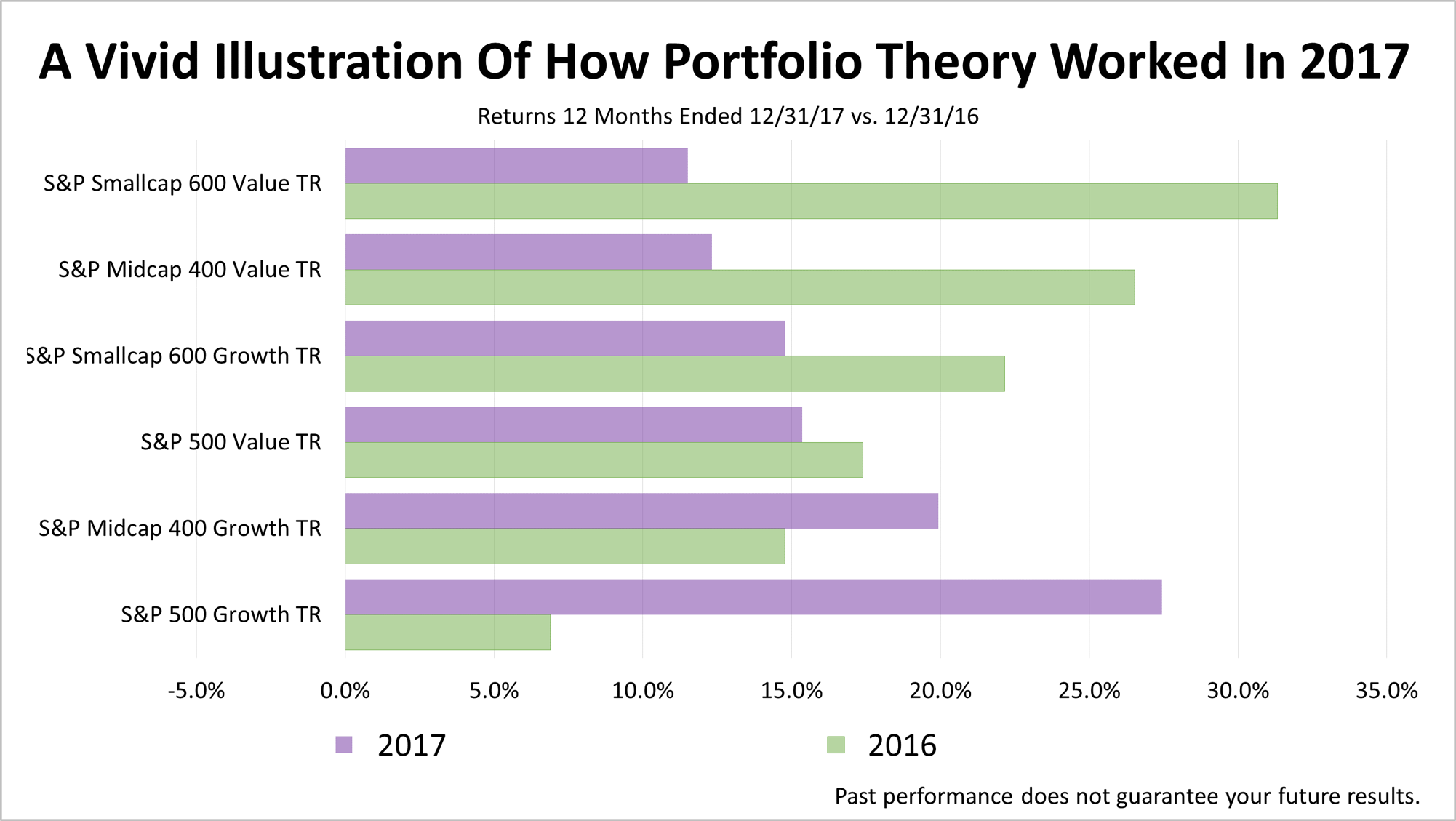 portfolio theory Harry markowitz says the reason why he's not invited to talk on television is that  his  rebalancing was a by-product of portfolio theory  which means living a  good life, so that people think well of you after you are dead.
