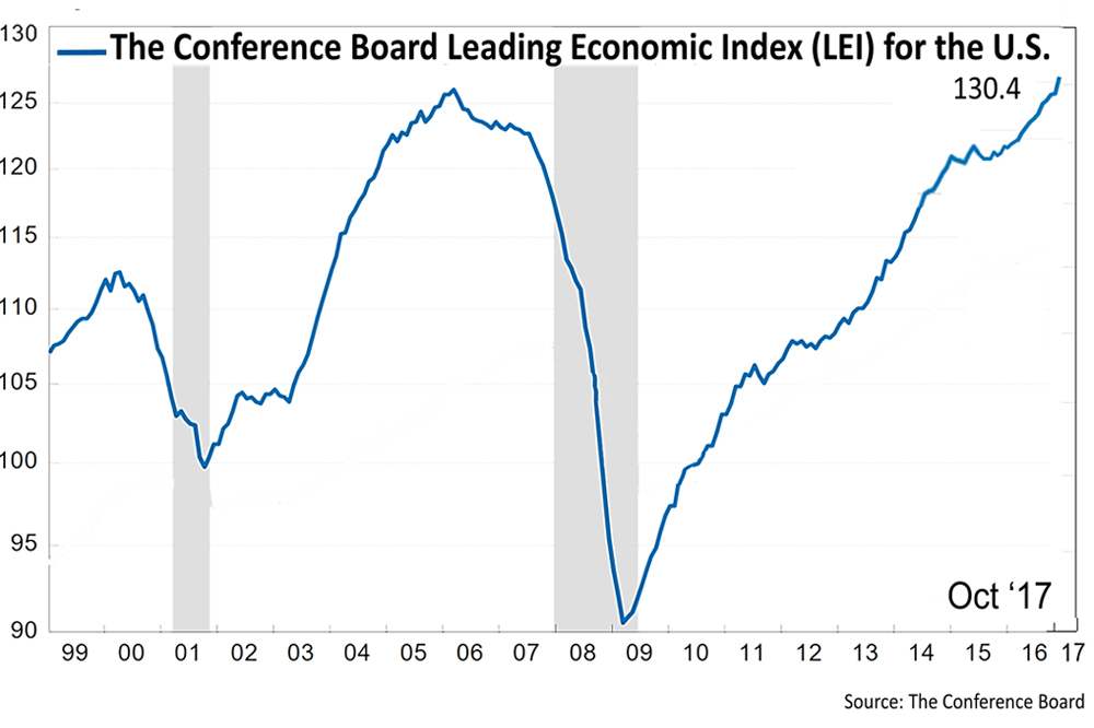 Leading Economic Indicators Surge, Stocks Break Record High Again