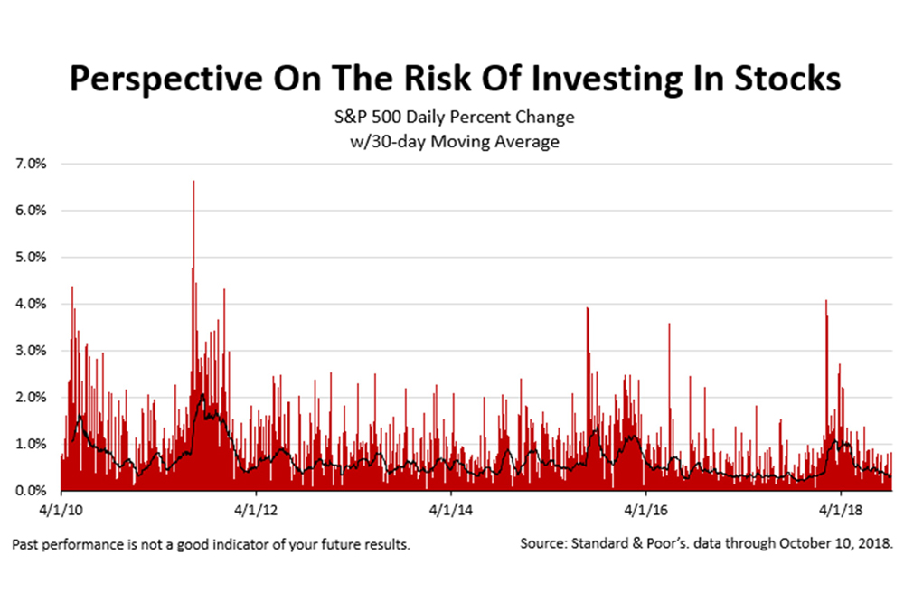 Analyzing The Risk Of Stocks After The 6.9% Drop