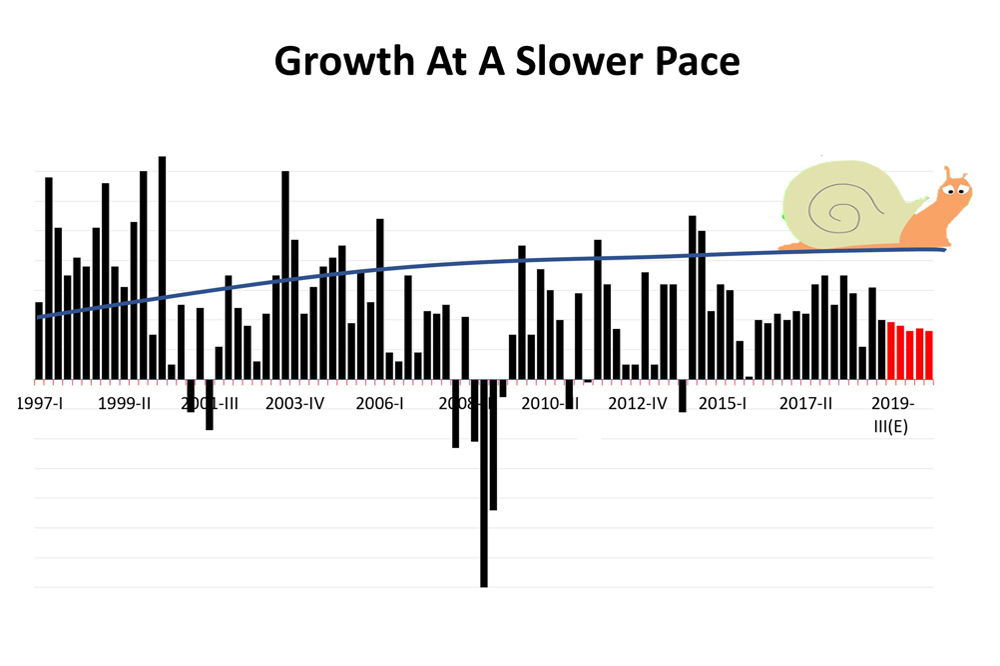 No Recession But A Slower Pace Of Growth